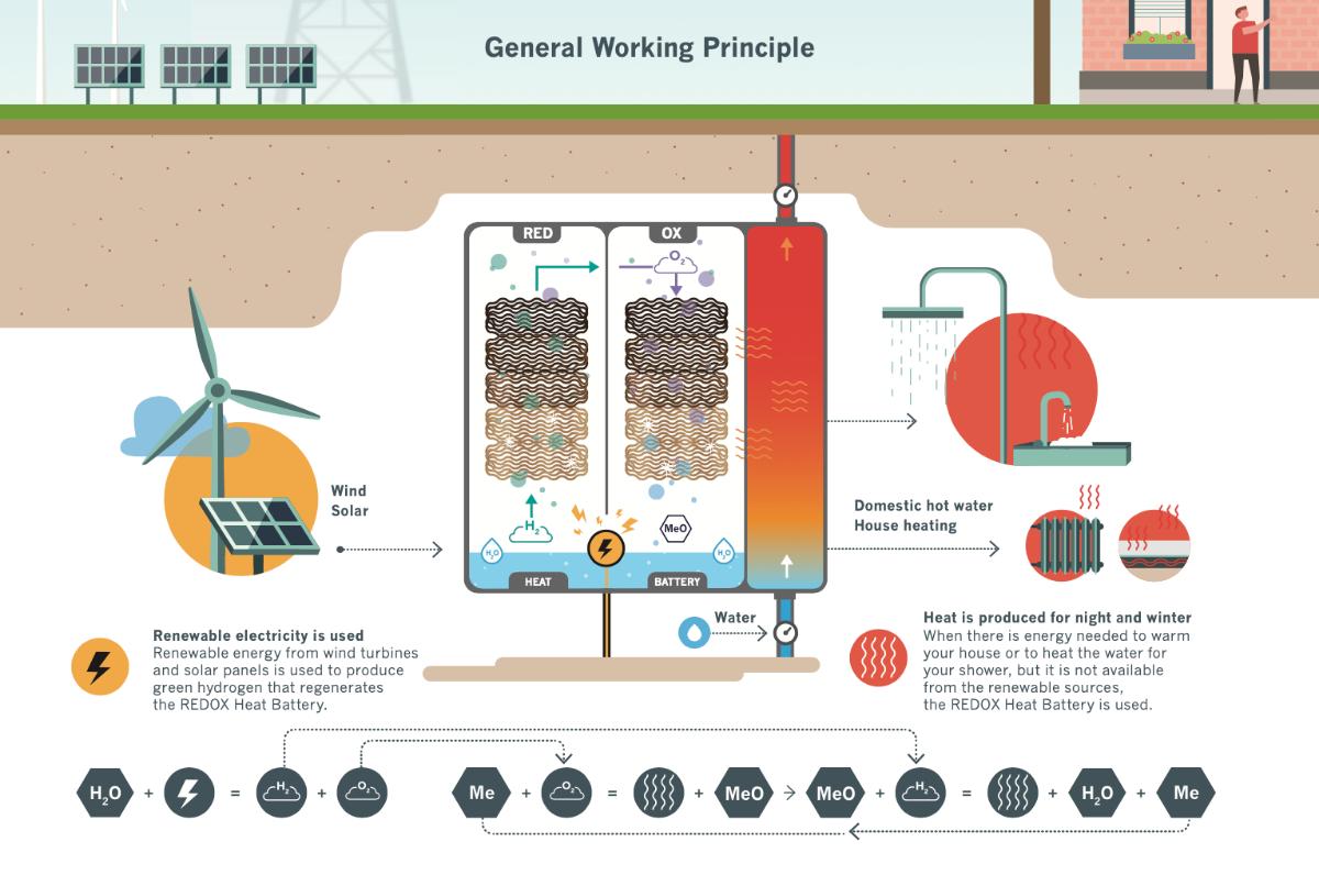 general working principle